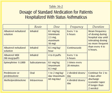 what is the standard practice when a patient with an acute