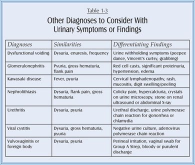 Is It Appropriate To Treat A Suspected Urinary Tract ...