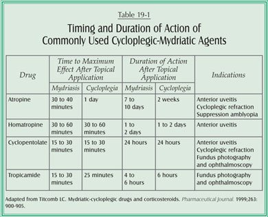 cycloplegic
