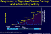 Treatment Optimization: Predicting Disease Course