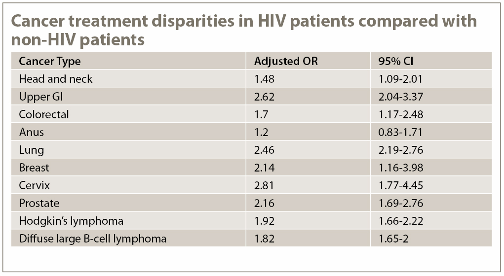 HIV table