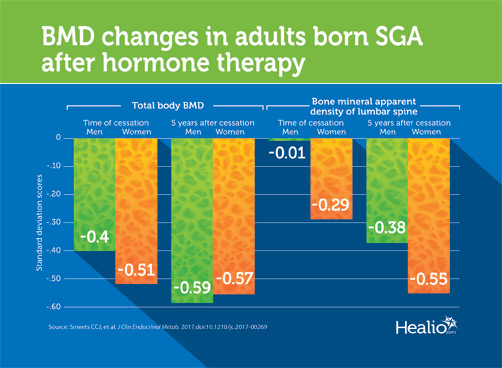 BMD declines after growth hormone therapy cessation