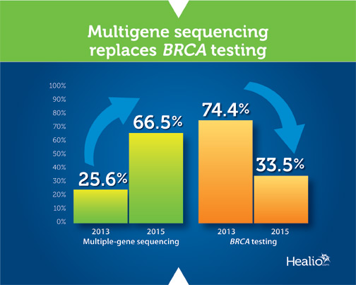Multigene sequencing replaces BRCA testing