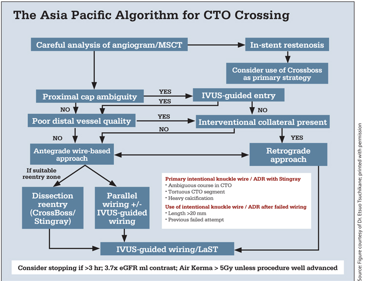 The Asia Pacific CTO Algorithm: Think Global, Act Local