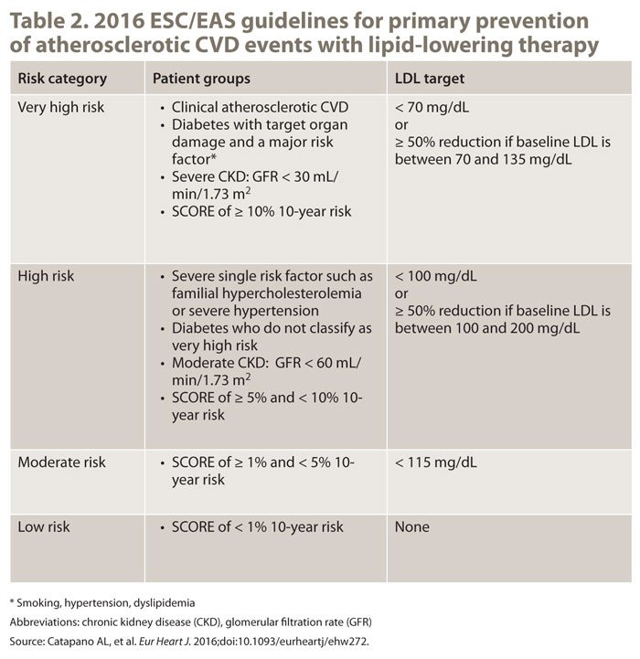 Table 2. 2016 ESC/EAS guidelines for primary prevention  of atherosclerotic CVD events with lipid-lowering therapy