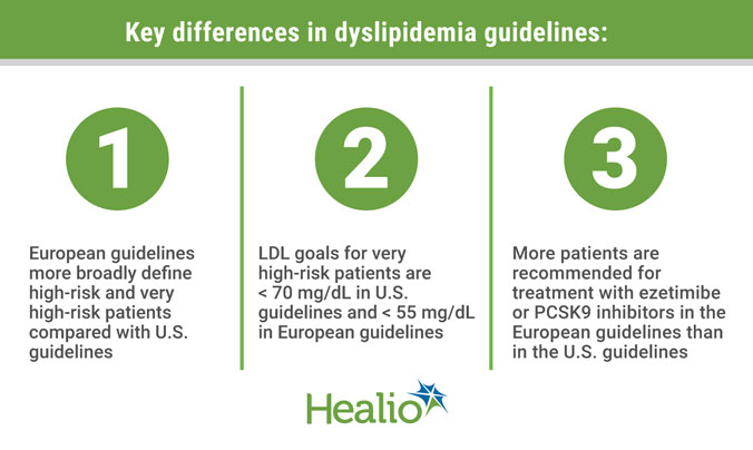 Key differences in dyslipiddemia guidelines