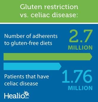 Gluten restriction