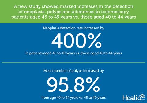 Neoplasia detection
