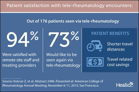 Patient satisfaction graphic