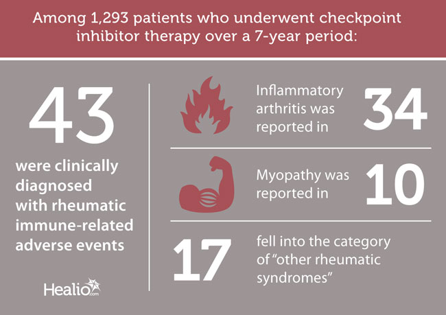 Results of 1,293 patients who underwent checkpoint inhibitor therapy over a 7-year period.