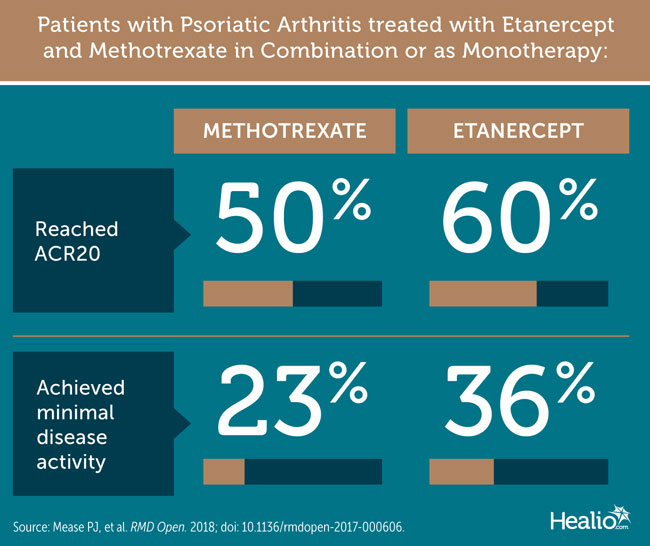 Patients with Psoriatic Arthritis Treated With Etanercept and Methotrexate in Combination or as Monotherapy
