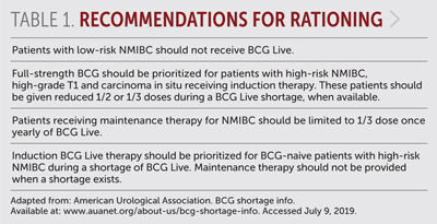 Table 1: Recommendations for Rationing