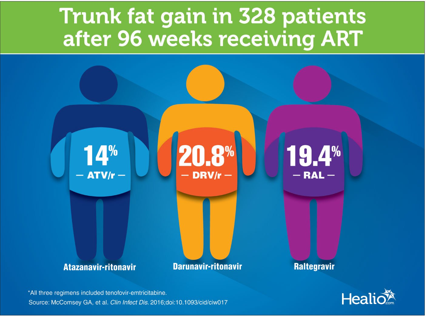 Clinicians face new challenge in HIV: Obesity