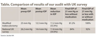 Table. Comparison of results of our audit with UK survey