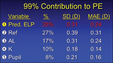 Contribution to PE