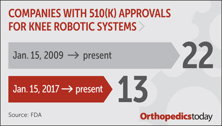 Knee Robotics systems
