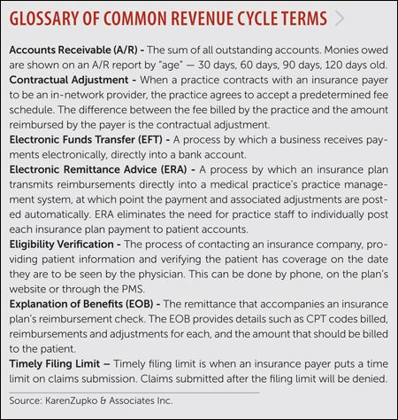 Common Revenue Cycle Terms