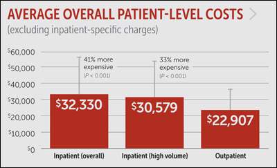 Patient level costs excluding inpatient charges