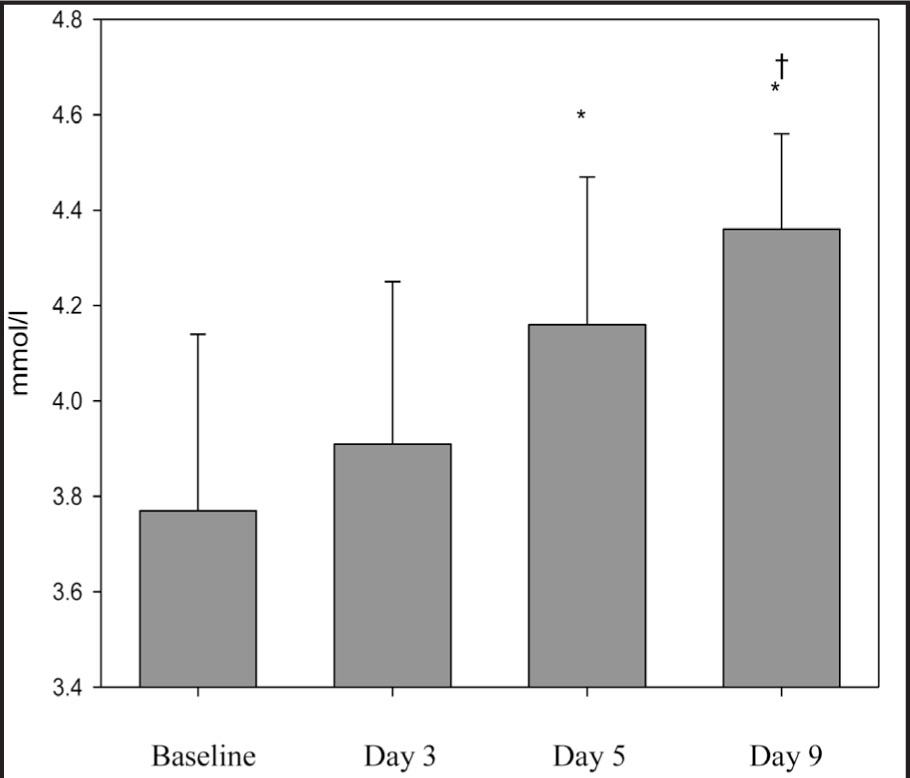 Mean Blood Potassium Levels at Baseline and on Days 3, 5, and 9. *Significantly Different from Baseline (P < .01) and †significantly Different from Day 3 (P < .01). (Normal Range for Blood Potassium is 3.5–5.0 mmol/L).