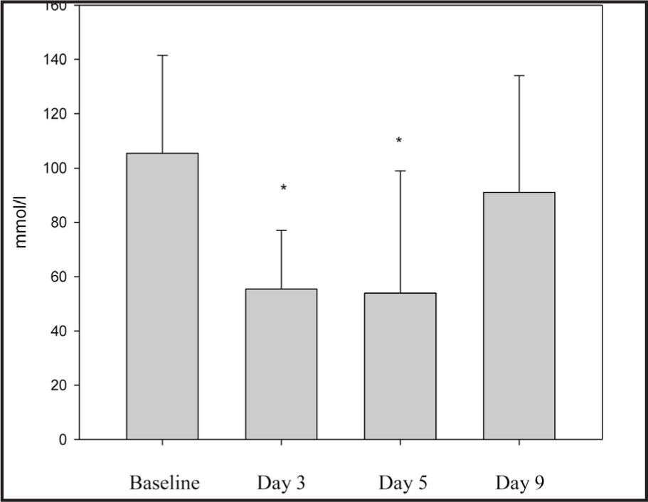 Urine Sodium Excretion at Baseline and on Days 3, 5, and 9. *Significantly Different from Baseline and Day 9 (P < .05).