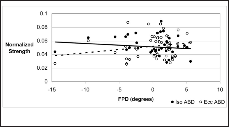 Scatterplot Showing Normalized Isometric (Iso ABD) and Eccentric (Ecc ABD) Hip Abduction Strength and FPD ([−] Valgus, [+] Varus) with Associated Simple Linear Regression Trend Lines. The Solid Line Represents Iso ABD (r = −0.132, P = .381), and the Broken Line Represents Ecc Abd (r = 0.216, P = .149).