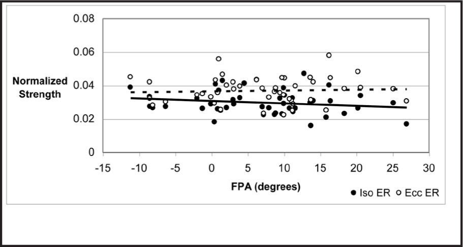 Scatterplot Showing Normalized Isometric (Iso ER) and Eccentric (Ecc ER) Hip External Rotation Strength and FPA ([−] Valgus, [+] Varus) with Associated Simple Linear Regression Trend Lines. The Solid Line Represents Iso ER (r = −0.179, P = .228), and the Broken Line Represents Ecc ER (r = 0.052, P = .734).