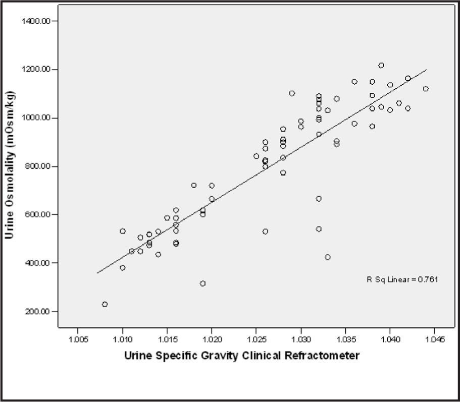 Linear Relationship Between Urine Osmolality and Refractometer Measures of Urine Specific Gravity.