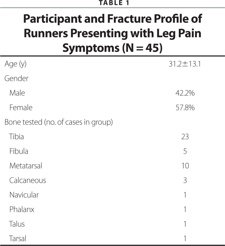 Participant and Fracture Profile of Runners Presenting with Leg Pain Symptoms (N = 45)