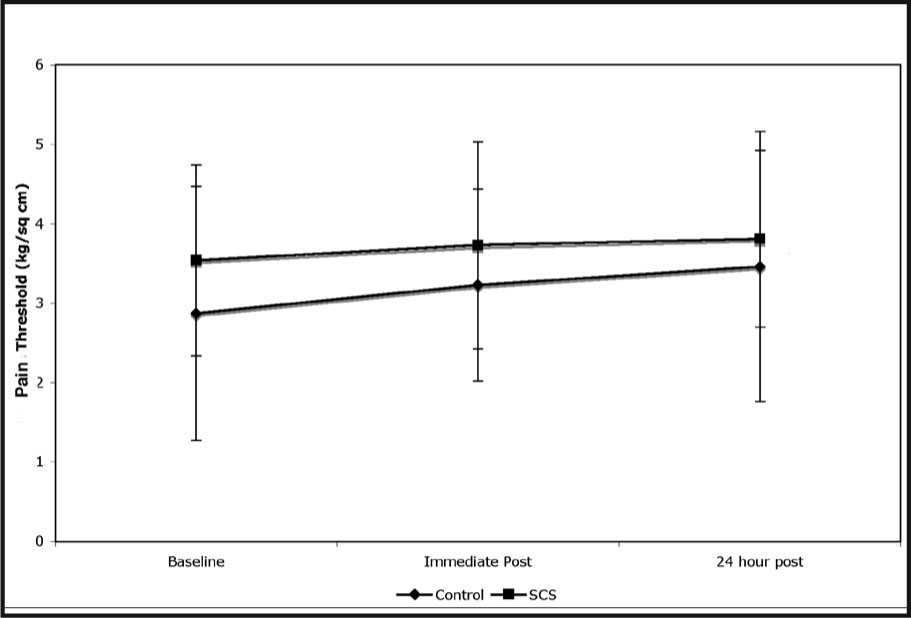 Pain Threshold Scores. There Were No Significant Findings for the Pain Threshold Measures.