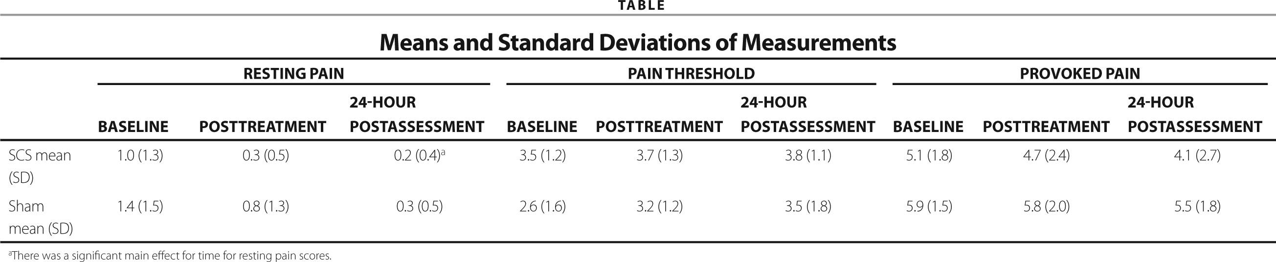 Means and Standard Deviations of Measurements