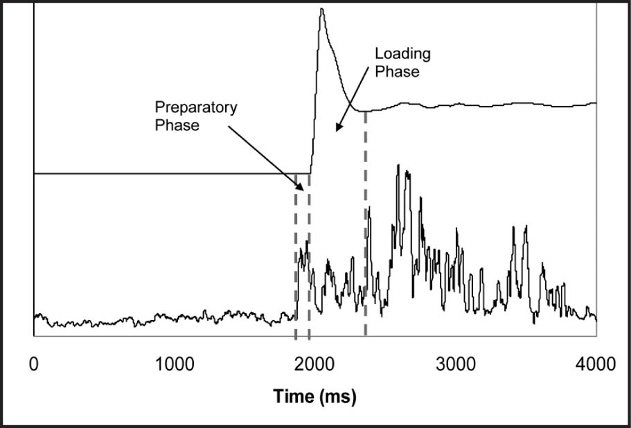 Vertical Ground Reaction Force (GRFv) and Tibialis Anterior Electromyography Data During the Single-Leg Drop Landing Task. the Data Represent a Single Trial for a Single Participant. The Dashed Vertical Lines Represent Electromyography Onset, Initial Ground Contact, and the First Local Minimum in the GRFv, from Left to Right, Respectively. The Preparatory Phase Was Defined as the Interval Between Electromyography Onset and Initial Ground Contact. The Loading Phase Was Defined as the Interval from Initial Ground Contact to the First Local Minimum in the GRFv.