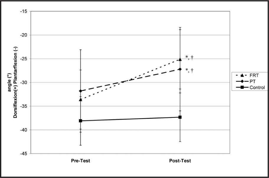 Group × Time Interaction Effect for the Sagittal Plane Ankle Angle at Initial Ground Contact. FRT = Fibular Reposition Tape; PT = Placebo Tape. *Significantly Different from Pretest (P ≤ .0125) †Significantly Different from Control at Posttest (P ≤ .0125).
