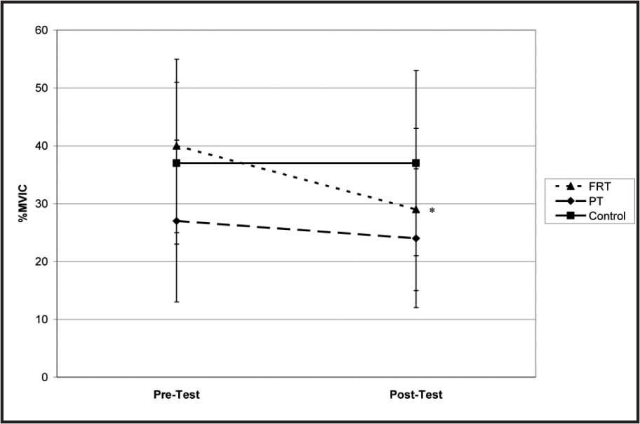 Group × Time Interaction Effect for Preparatory Tibialis Anterior Extremity Muscle Activity Amplitude. MVIC = Maximal Voluntary Isometric Contraction; FRT = Fibular Reposition Tape; PT = Placebo Tape. *Significantly Different from Pretest (P ≤ .0125).