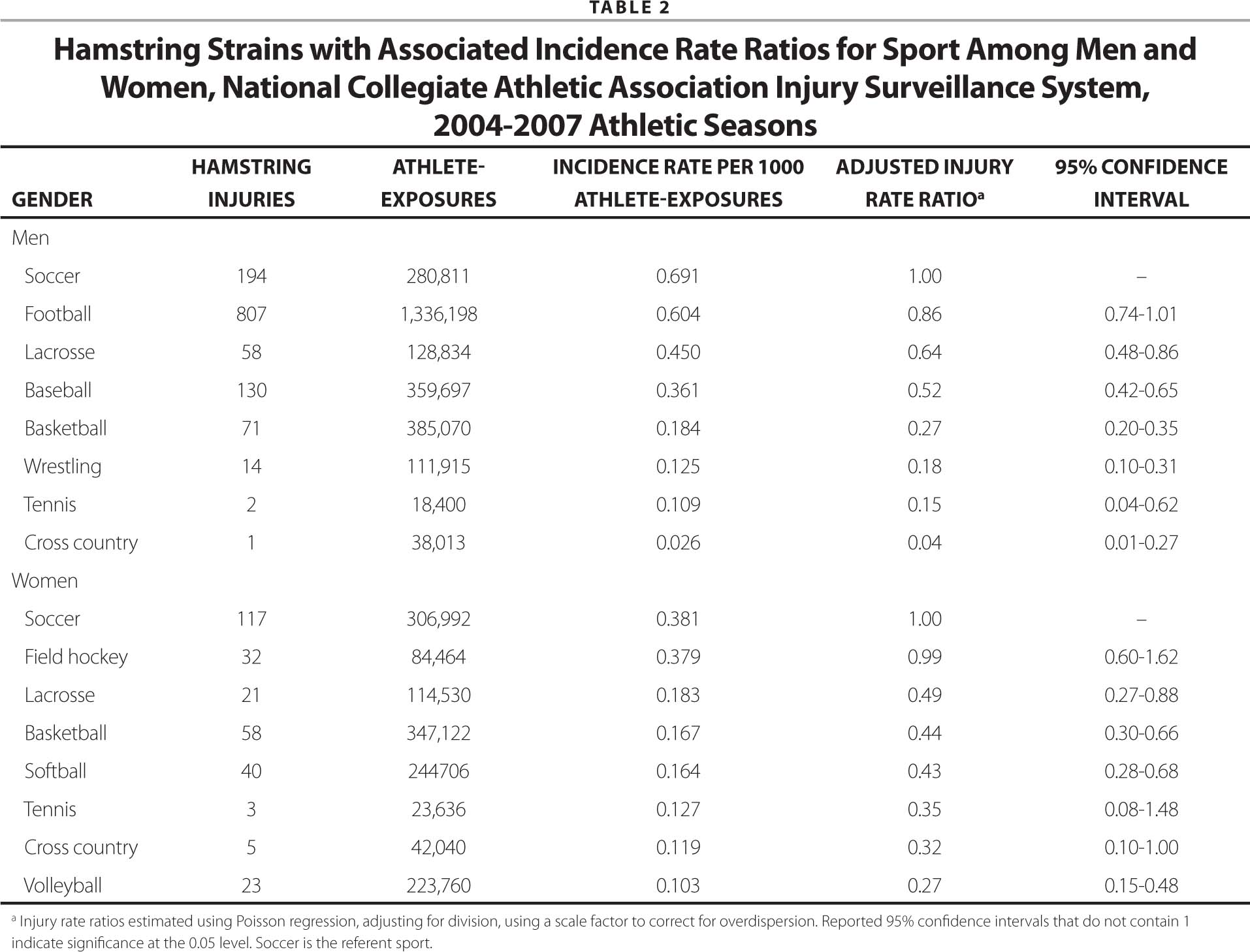 Hamstring Strains with Associated Incidence Rate Ratios for Sport Among Men and Women, National Collegiate Athletic Association Injury Surveillance System, 2004–2007 Athletic Seasons