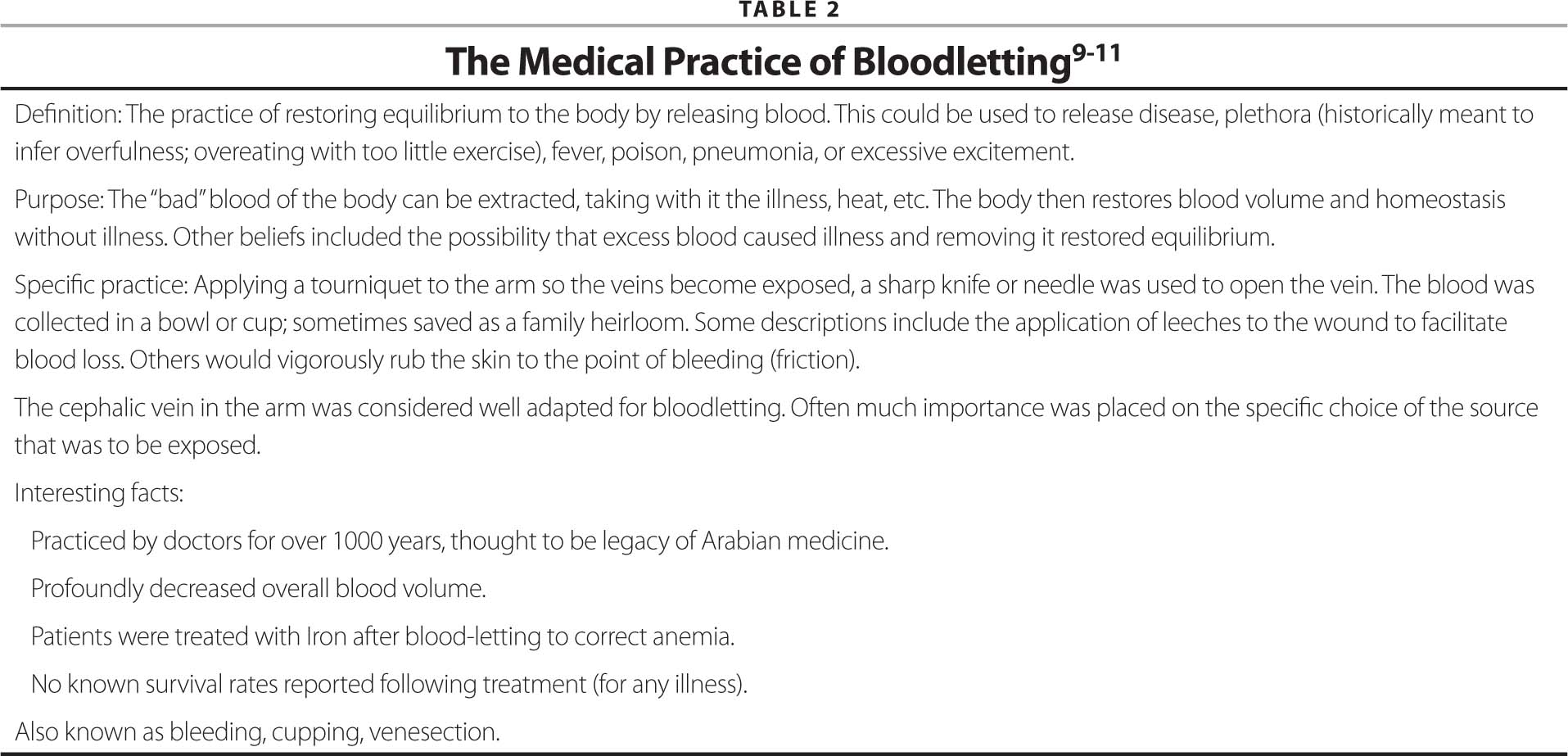 The Medical Practice of Bloodletting9–11