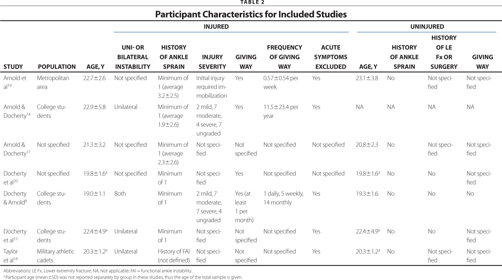 Participant Characteristics for Included Studies