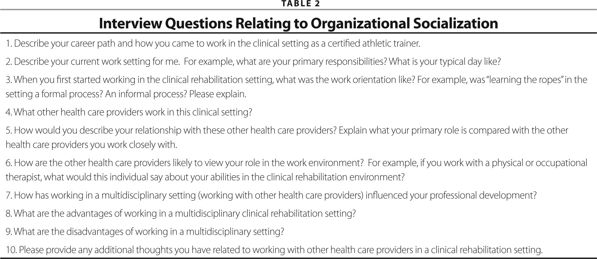 Organizational socialization experiences of athletic trainers data collection and analysis 1betcityfo Choice Image