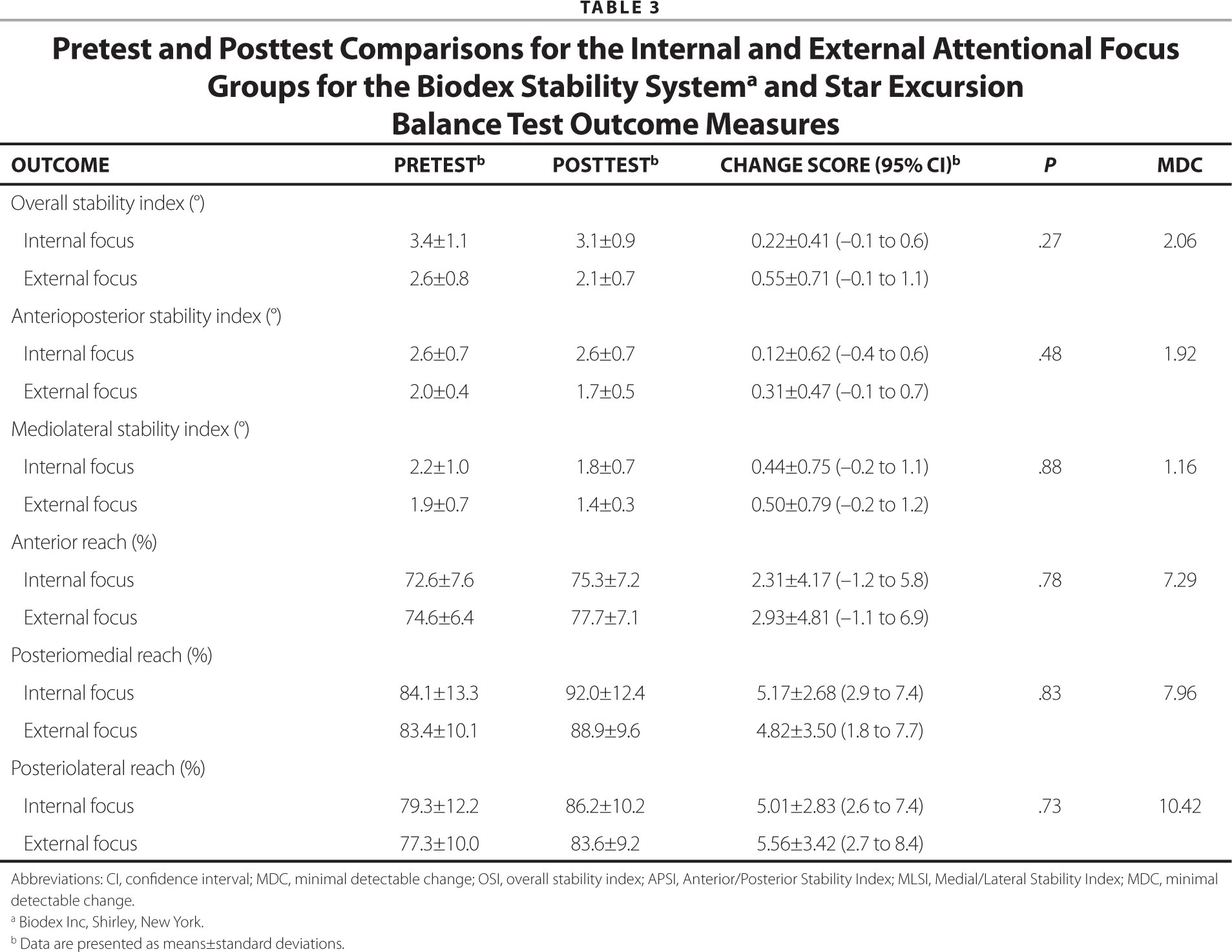 Pretest and Posttest Comparisons for the Internal and External Attentional Focus Groups for the Biodex Stability Systema and Star Excursion Balance Test Outcome Measures