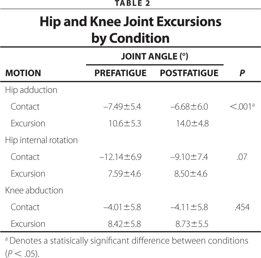 Hip and Knee Joint Excursions by Condition