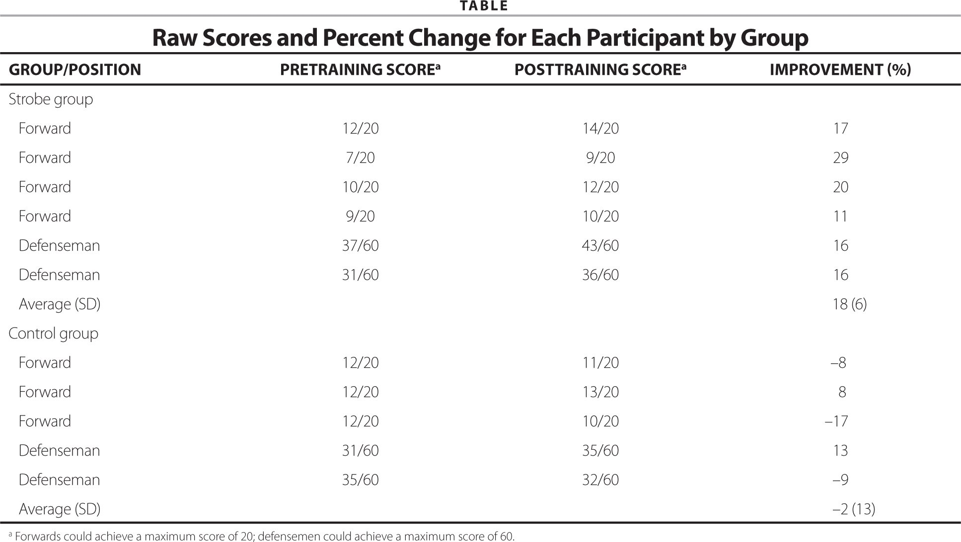 Raw Scores and Percent Change for Each Participant by Group
