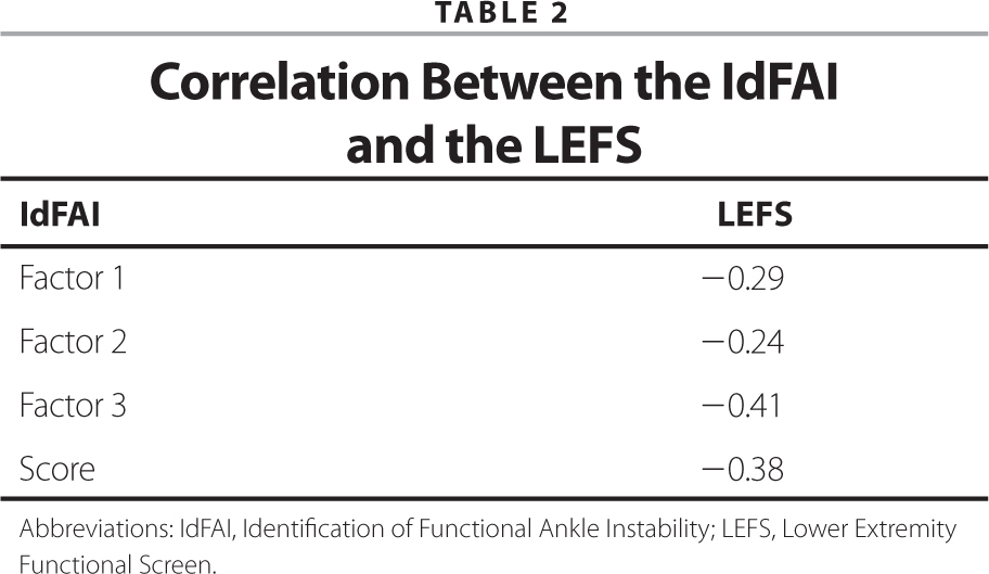 Correlation Between the IdFAI and the LEFS