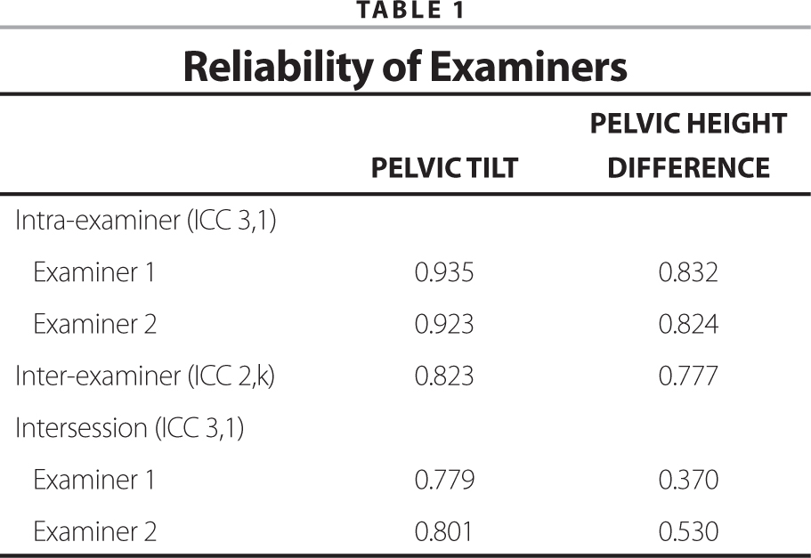 Reliability of Examiners