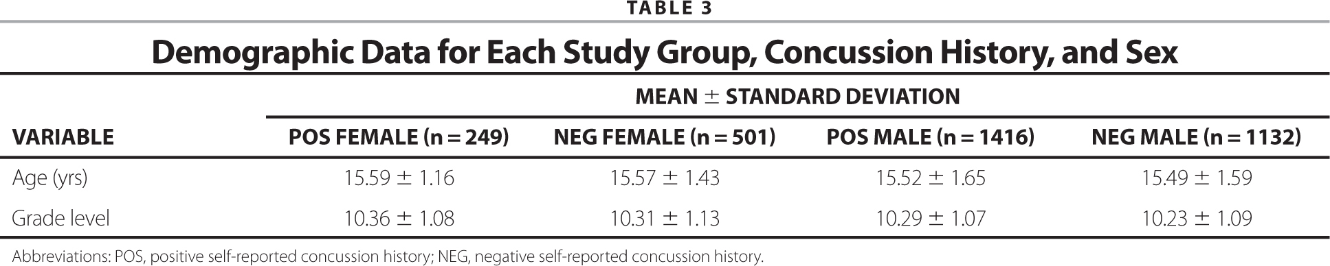 Demographic Data for Each Study Group, Concussion History, and Sex