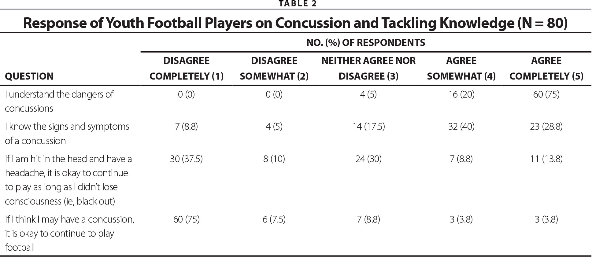Response of Youth Football Players on Concussion and Tackling Knowledge (N = 80)