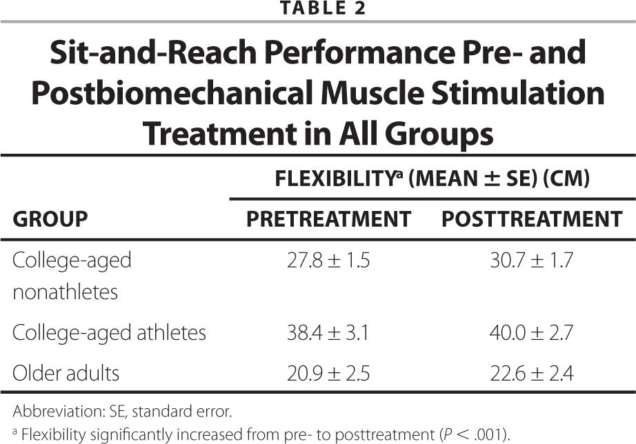 Sit-and-Reach Performance Pre- and Postbiomechanical Muscle Stimulation Treatment in All Groups