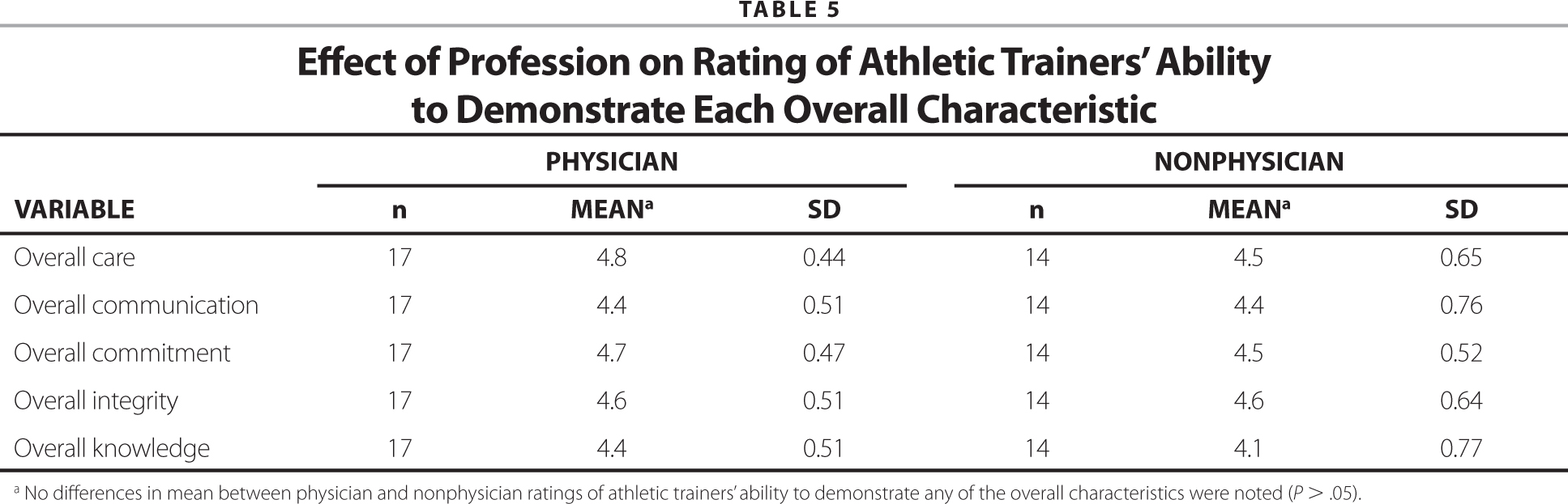 Health care professionals rating of athletic trainers ability to effect of profession on rating of athletic trainers ability to demonstrate each overall characteristic 1betcityfo Choice Image