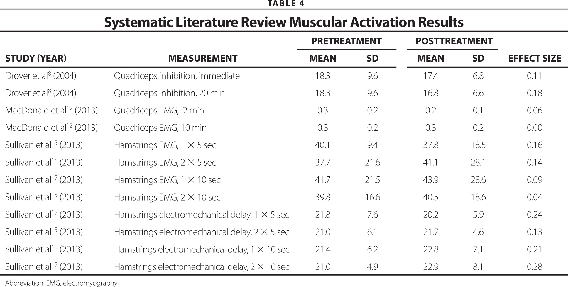 Systematic Literature Review Muscular Activation Results