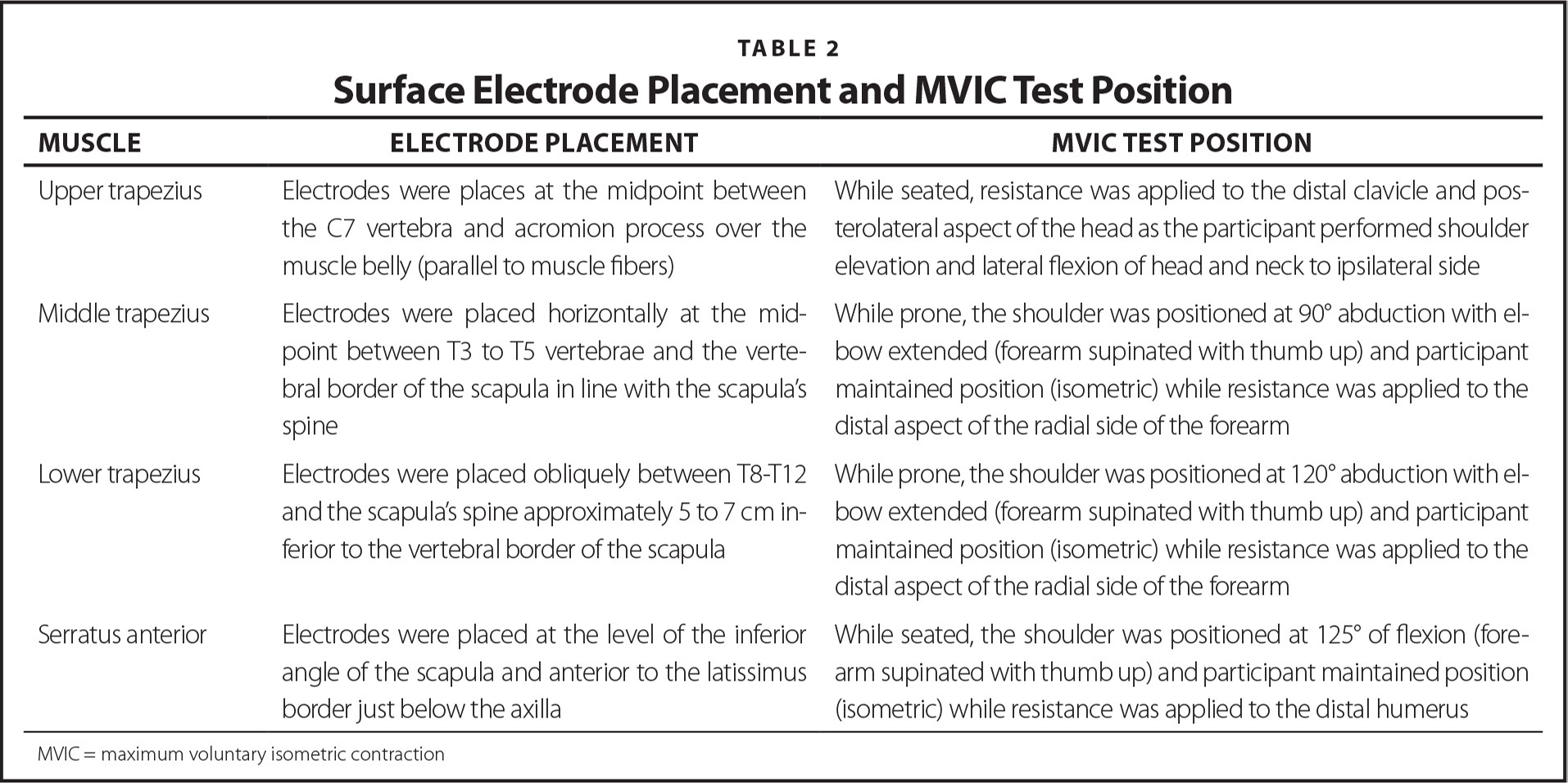 Surface Electrode Placement and MVIC Test Position
