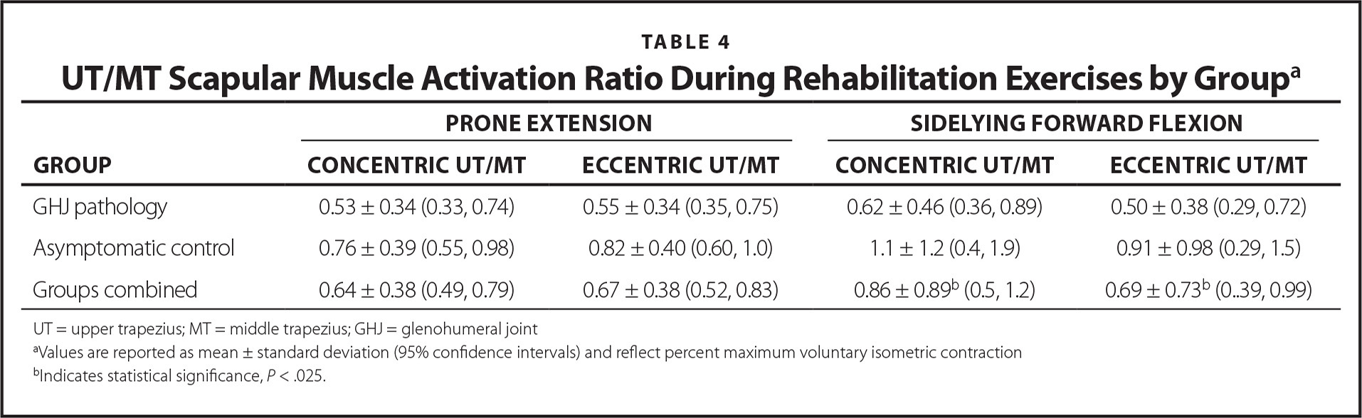 UT/MT Scapular Muscle Activation Ratio During Rehabilitation Exercises by Groupa