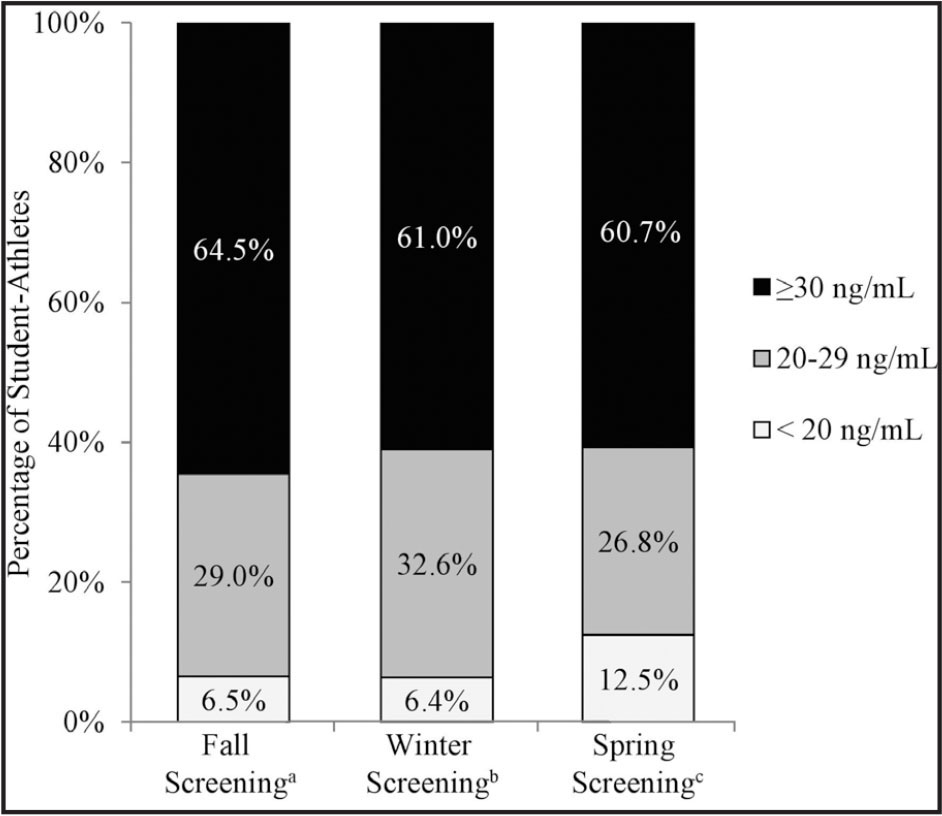Seasonal variation in vitamin D status of incoming student-athletes in their first year of eligibility. aFall screening (169 athletes). bWinter screening (141 athletes). cSpring screening (112 athletes).